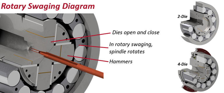 Rotary Swaging Diagram